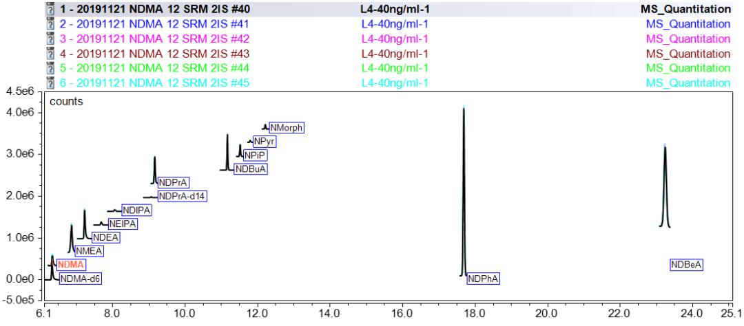 T-SRM模式下十二种亚硝胺以及两种内标的重叠谱图.png