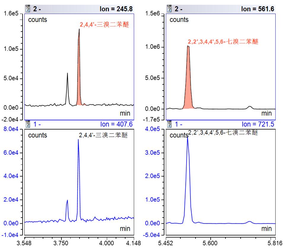 润扬热裂解仪:RoHS2.0实施一年了,您的分析方案升级了吗?