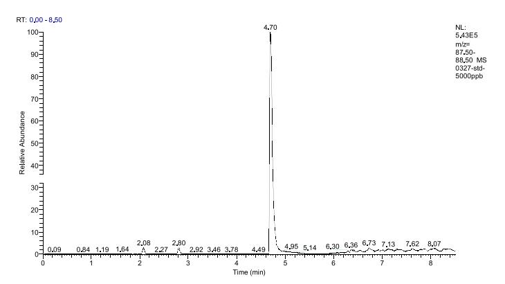 图1.二噁烷标准溶液顶空分析得到的谱图(5000µg/L).png
