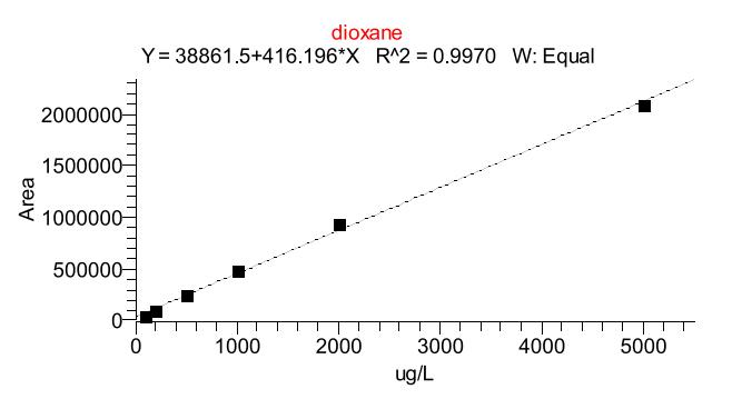 图2.顶空测定二噁烷的线性情况.png