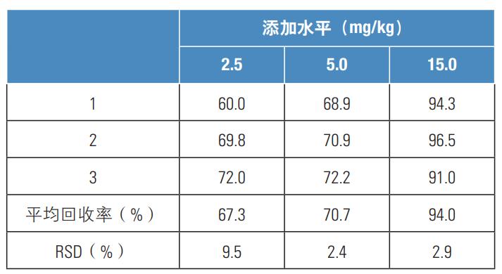 表1.方法回收率、重现性.png