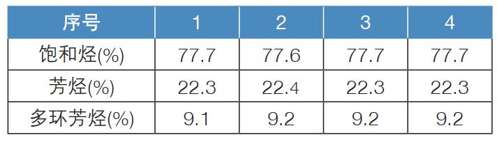表2.柴油中间馏分重现性数据.png