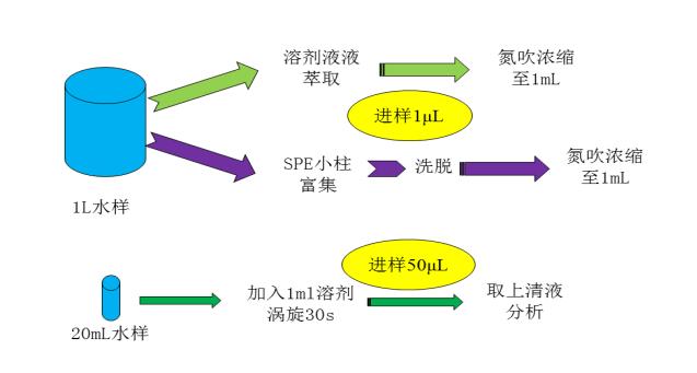 图5.简化前处理过程.png