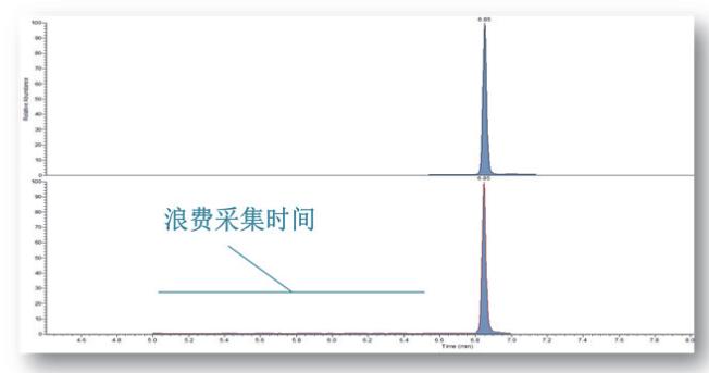 图7.采集效率比较.png
