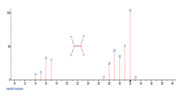 图1.水合肼的质谱图.png