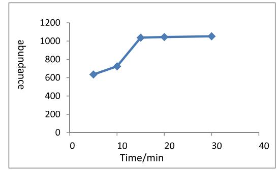 图3.不同孵化时间下孵化效率,其中y为丙酮连氮的响应值.png