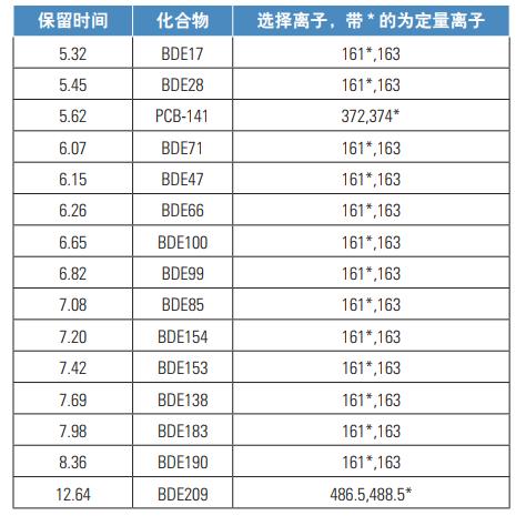 表2.化合物保留时间定量离子.png