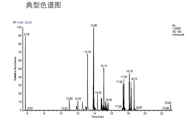 图12.标准溶液色谱图.png