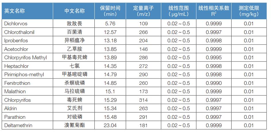 表3.定量离子、线性和测定低限结果.png