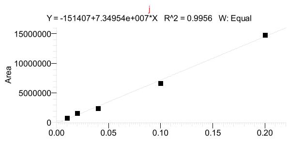图8.为水合肼的液体进样方式线性.png