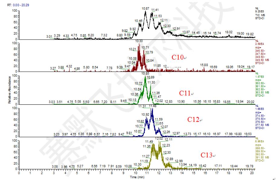 图2.标准品CI总离子流图及SIM图(特征离子347/349 (C10);361/363(C11);375/377(C12);389/391 (C13)).png