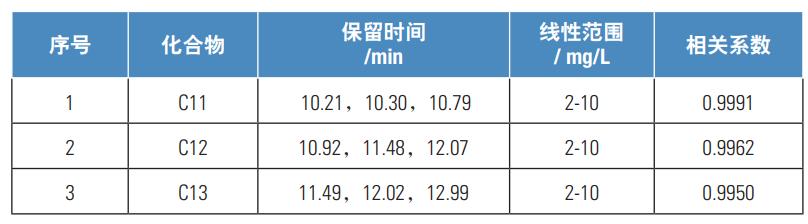 表1.保留时间及线性.png
