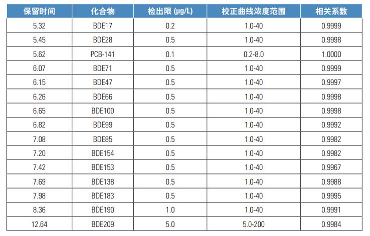 表3.化合物检出限和线性情况.png
