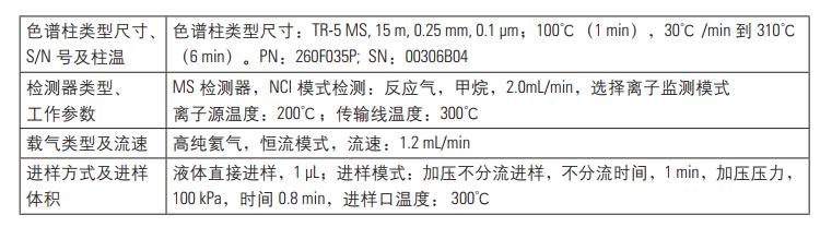 表1.气质联用仪参数设置.png