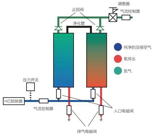 普拉勒氮气发生器原理图.png