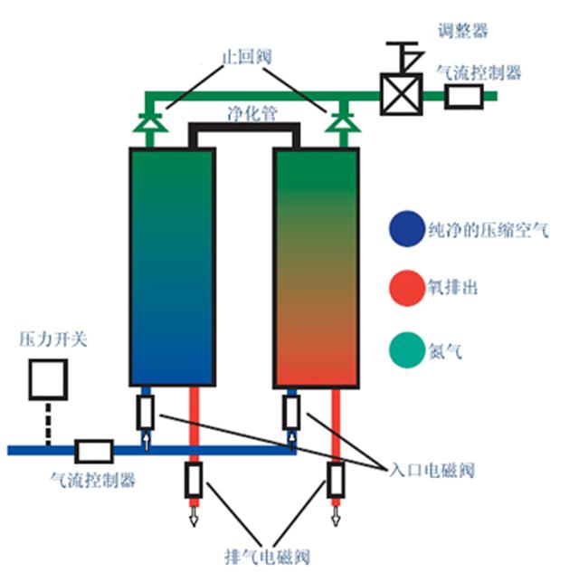 PSA氮气发生器原理.png