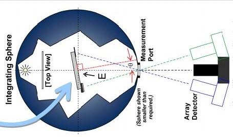 环境光对比度测试系统方案一