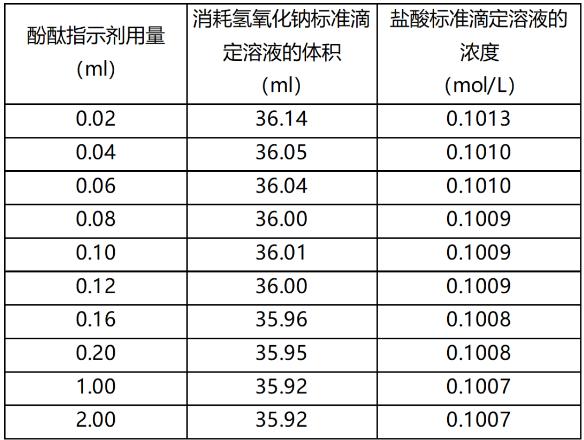 表 酚酞指示劑的用量和消耗0.1009mol/L 氫氧化鈉標準滴定溶液的體積及所對應的0.1mol/L鹽酸標準滴定溶液濃度.png