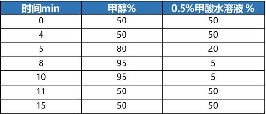 GB5009.32-2016植物油中9种抗氧化剂的测定--液相色谱法