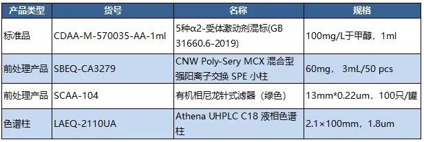 GB 31660-2019食品安全国家标准 9项兽药残留检测整体解决方案