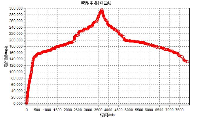 吸附量-时间曲线.png