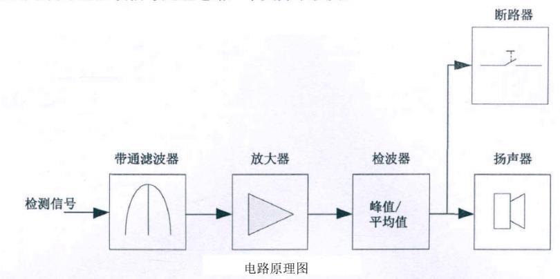 功率放大器应用