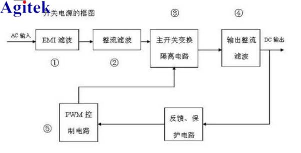 线性电源原理