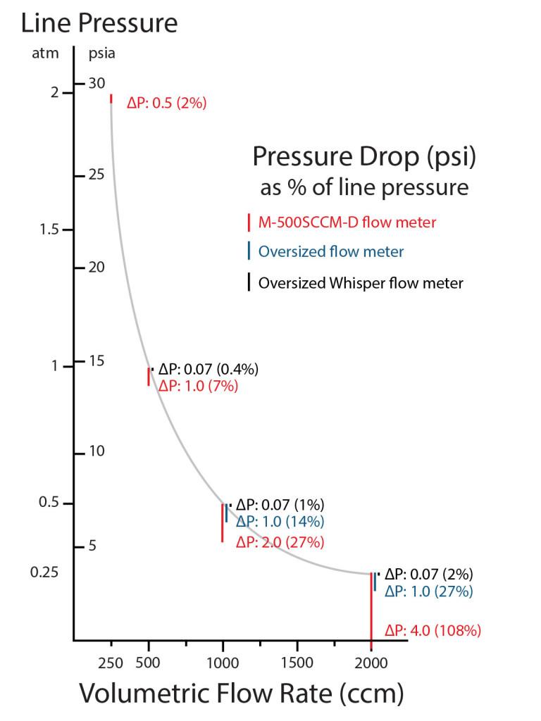 pressure-drop-Alicat-U