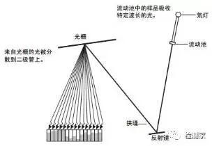 关于二极管阵列检测器那些事