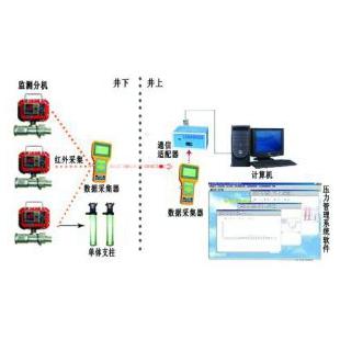 華納機電供應礦用YHY60(C) 礦用本安型壓力檢測儀