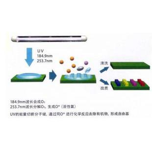 PM11020 紫外UV清洗机