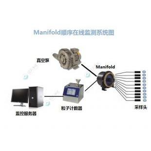 電子行業智能化在線監測系統