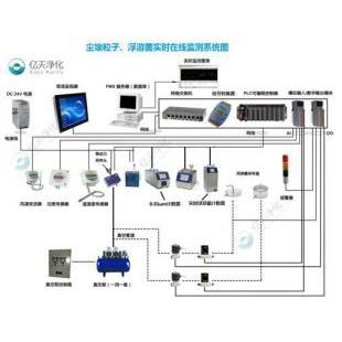 醫藥行業智能化在線監測系統