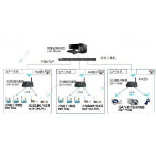 潔凈室智能化無線實時監測系統