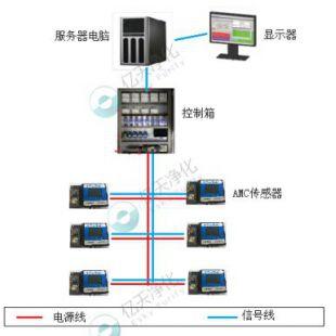 AMC在線監測系統24小時實時監測簡單好用