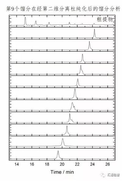 高通量二维制备液相色谱系统应用于秦皮中活性成分的分离纯化