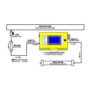 TA-3300C在线式紫外臭氧分析仪