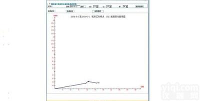 A5085e煤礦安全色譜信息管理系統