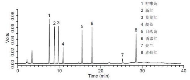 人工合成着色剂标准(10 mg/L)液相色谱图.png