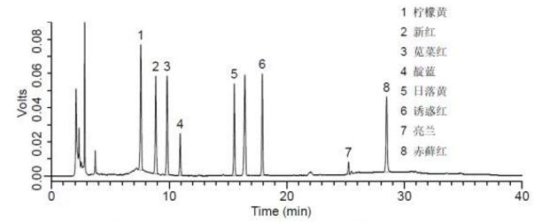 添加水平为10 mg/kg糕点中人工合成着色剂检测的液相色谱图.png