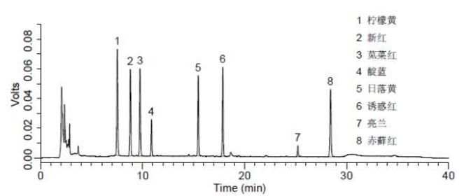 添加水平为10 mg/kg果酱中人工合成着色剂检测的液相色谱图.png