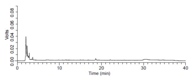 果酱中人工合成着色剂检测(空白样品)的液相色谱图.png