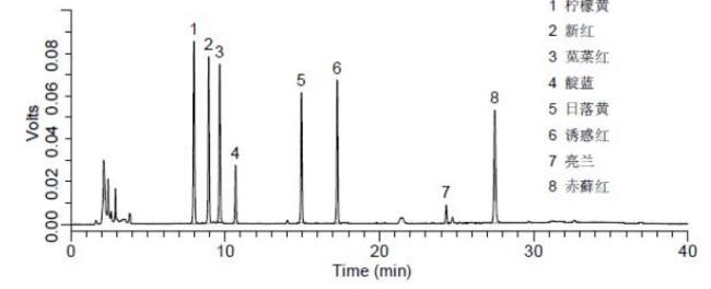 添加水平为10 mg/kg水果罐头中人工合成着色剂检测的液相色谱图.png
