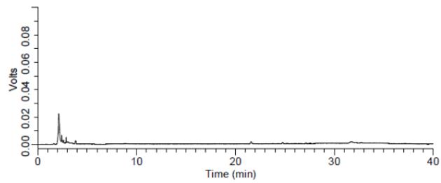水果罐头中人工合成着色剂检测(空白样品)的液相色谱图.png