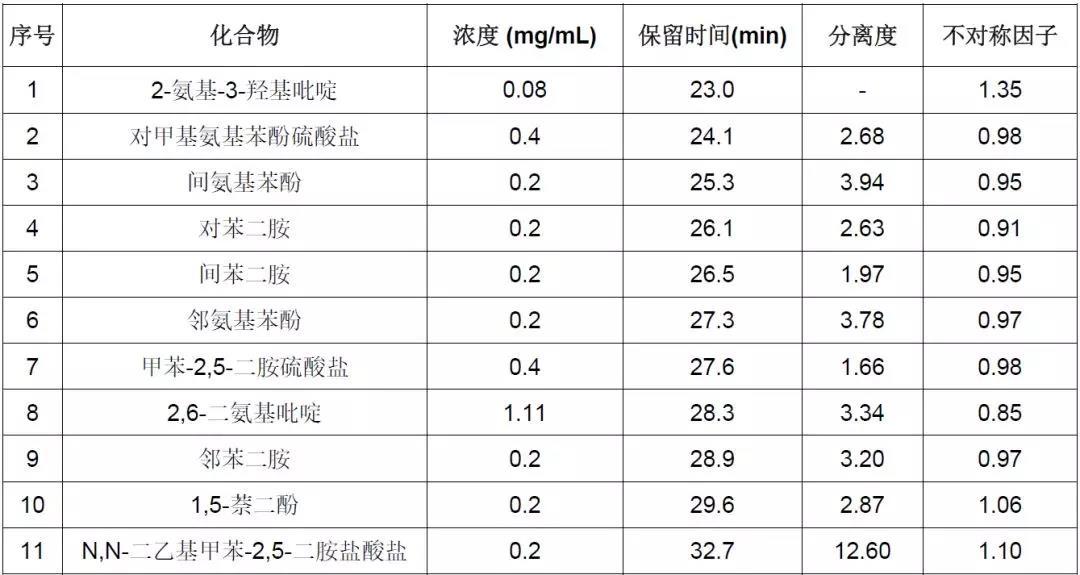 染发剂中32种禁限用化学成分的液相色谱仪检测