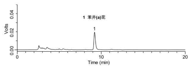 添加水平為10 μg/kg的橄欖油中苯并(a)芘檢測的液相色譜圖.png