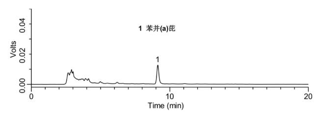 添加水平為5 μg/kg的大豆油中苯并(a)芘檢測的液相色譜圖.png