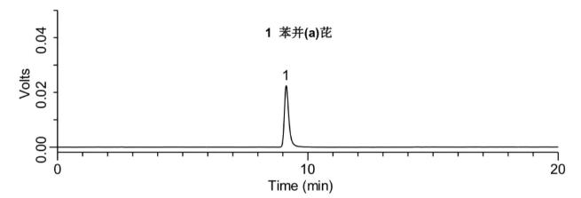 苯并(a)芘標準品(10 μg/L)檢測的液相色譜圖.png