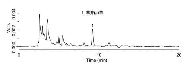添加水平為0.5 μg/kg的橄欖油中苯并(a)芘檢測的液相色譜圖.png