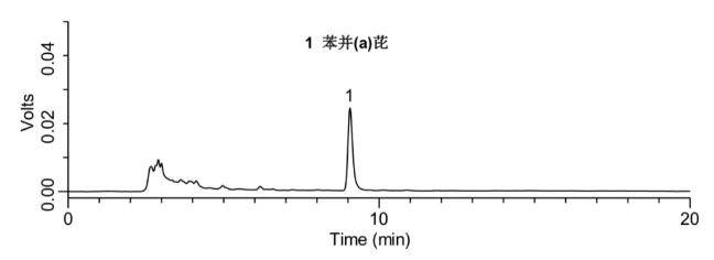 添加水平為10 μg/kg的大豆油中苯并(a)芘檢測的液相色譜圖.png
